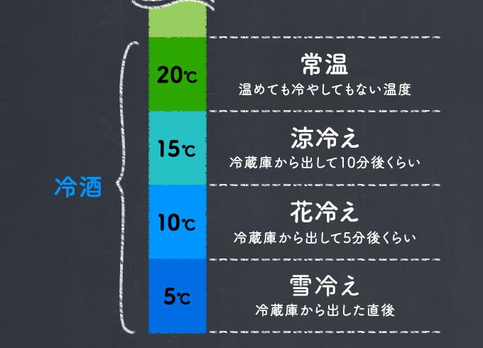 冷酒...20度:常温、15度:涼冷え、10度:花冷え、5度:雪冷え