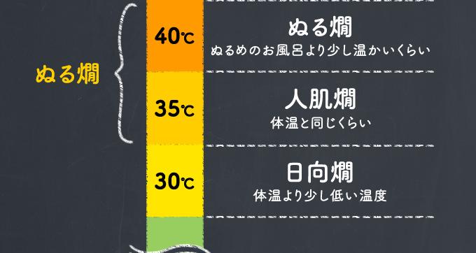 ぬる燗...40度:ぬる燗、35度:人肌燗、30度:日向燗