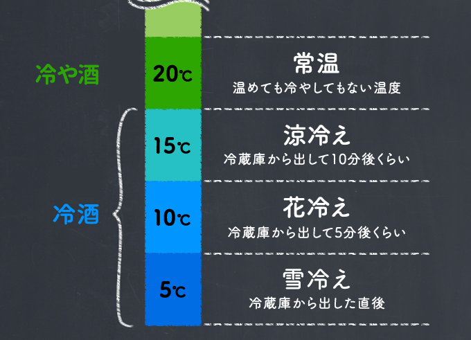 冷や酒...20度:常温。冷酒...15度:涼冷え、10度:花冷え、5度:雪冷え