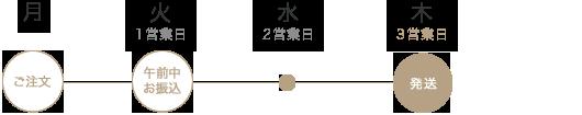 EYM発送スケジュール
