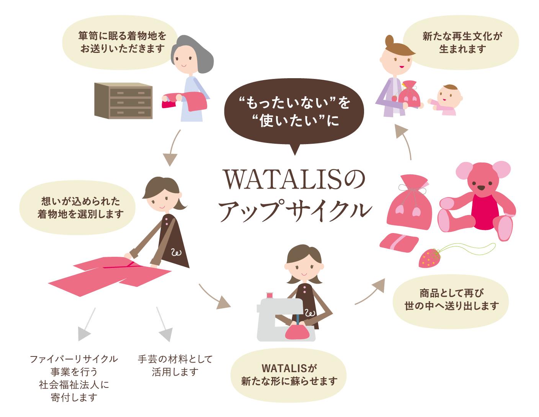 もったいないを使いたいに、WATALISのアップサイクル