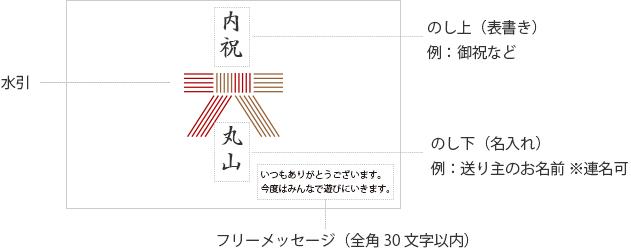 熨斗のしカードの説明
