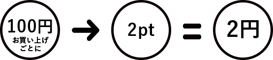 clocomiのポイントシステム