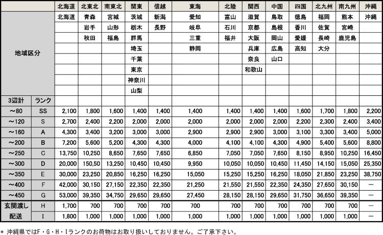 提携配送/全国エリア別配送料金イメージ