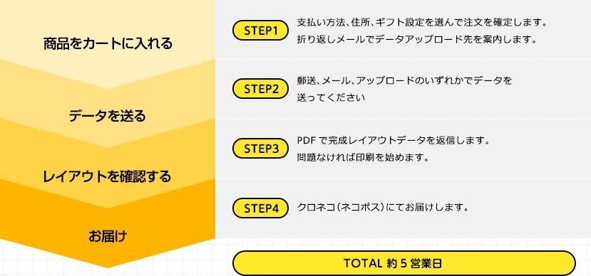 TOTAL 約5営業日!STEP1:支払い方法、住所、ギフト設定を選んで注文を確定します。折り返しメールでデータアップロード先を案内します。STEP2:郵送、メール、アップロードのいずれかでデータを送ってください。STEP3:PDFで完成レイアウトデータを返信します。問題なければ印刷を始めます。STEP4:クロネコ(ネコポス)にてお届けします。