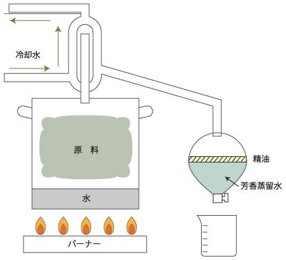 水蒸留蒸留法イメージ図